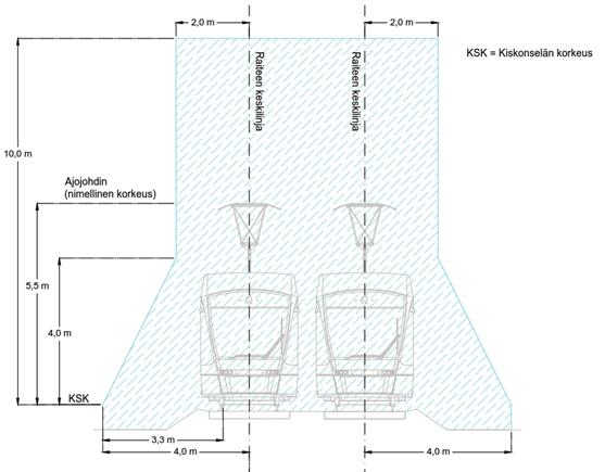 Kuva 10.2.1 b) Kaksiraiteisen rataosan VATU-alue.
