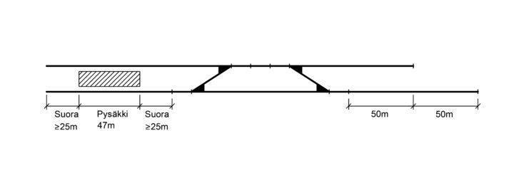 Kuva 4.6.4 d) VE4: Jos pysäkin eteen ei mahdu yhtään raiteenvaihtopaikkaa.